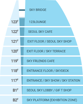 Elevation Drawing (B2F Exhibition Hall, B1F Observatory Lobby / Gift Shop, 117F Observatory Entrance / Observation Deck, 118F Observatory Entrance / Sky Deck, 119F Sky Friends Dessert Café, 120F Observatory Exit / Sky Terrace, 121F Observatory Exit / Gift Shop, 122F Seoul Sky Café, 123F 123 Lounge)